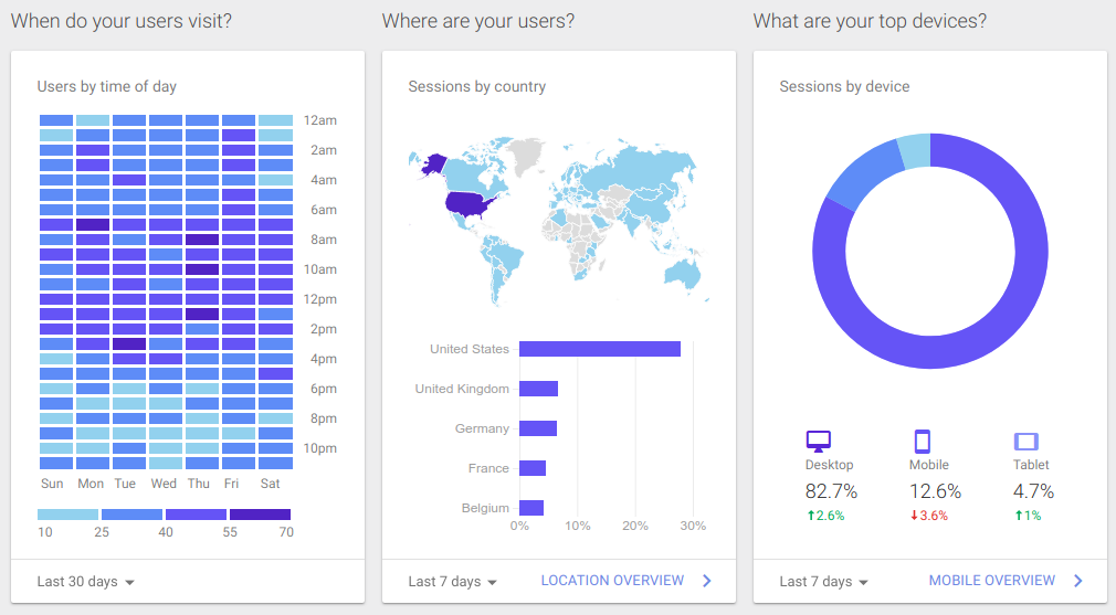 Dashboard view users
